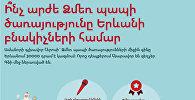 Ինչ արժե Ձմեռ Պապի ծառայությունը Երևանցիների համար