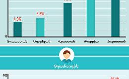 Գործազրկությունը Հայաստանում և հարևան երկրներում