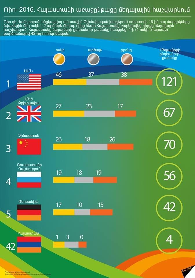 Ռիո-2016. Հայաստանի առաջընթացը մեդալային հաշվարկում