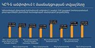 ԿԸՀ-ն ամփոփում է մասնակցության տվյալները