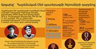 Արցախը՝ Հայրենական մեծ պատերազմի հերոսների դարբնոց