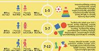 Երեխայի զբաղմունքը՝ ըստ տարիքային խմբերի