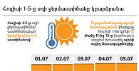 Հուլիսի 1-5-ը ջերմաստիճանը կբարձրանա