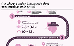 Инфографика, туризм