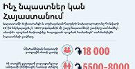 Նպաստները Հայաստանում